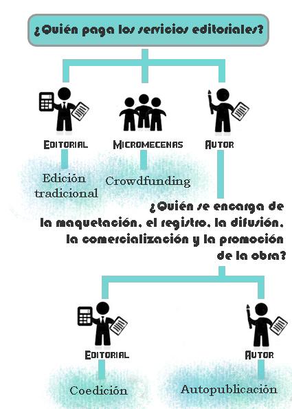 infografia edicion coedicion autopublicación
